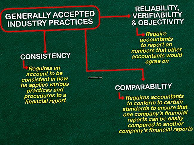 Основни счетоводни процедури