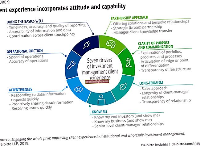 Definizione aziendale di sostenibilità operativa