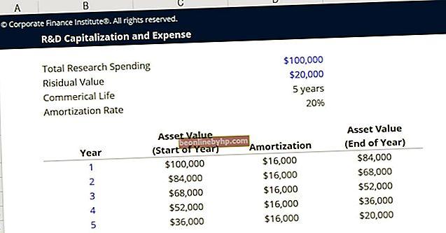 Che cos'è il costo capitalizzato in uno stato patrimoniale?