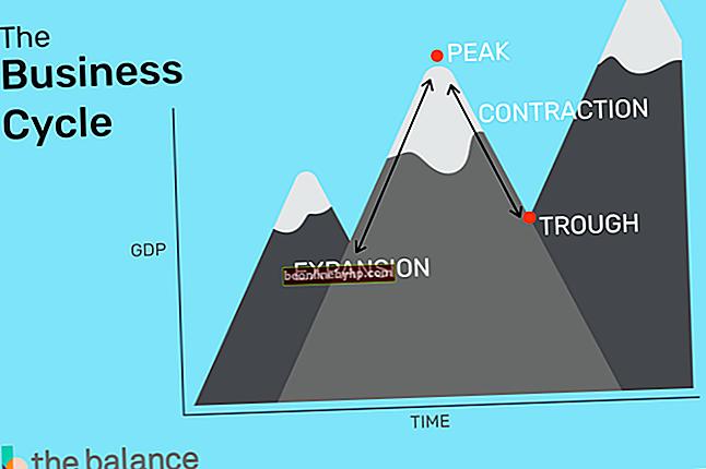 Кои са четирите най-често срещани типа бизнес формати?
